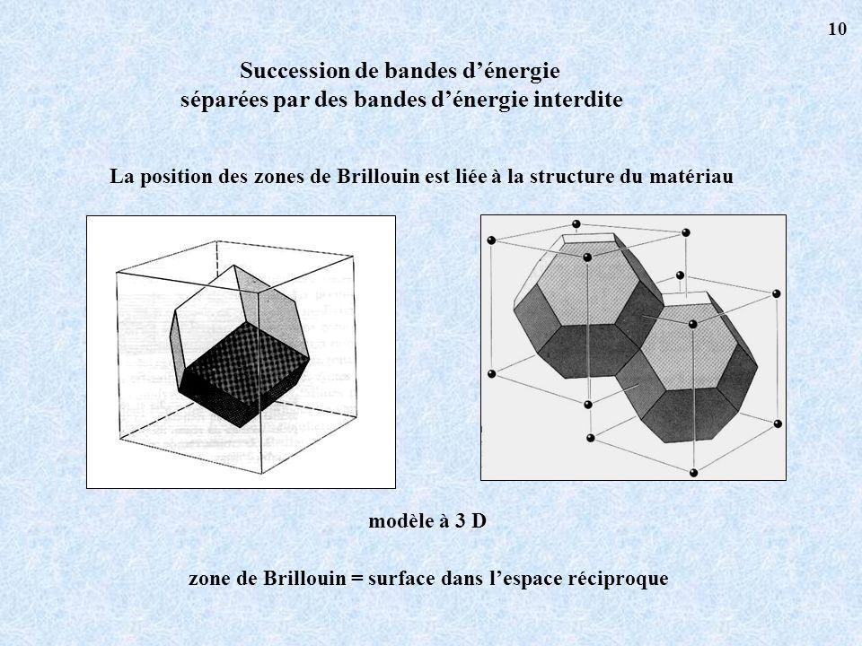 Succession de bandes dénergie séparées par des bandes dénergie interdite La position des zones de Brillouin est liée à la structure du matériau modèle