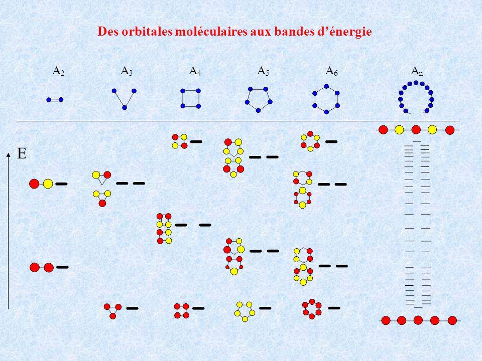 A n A6A6 A5A5 A4A4 A3A3 A2A2 E Des orbitales moléculaires aux bandes dénergie