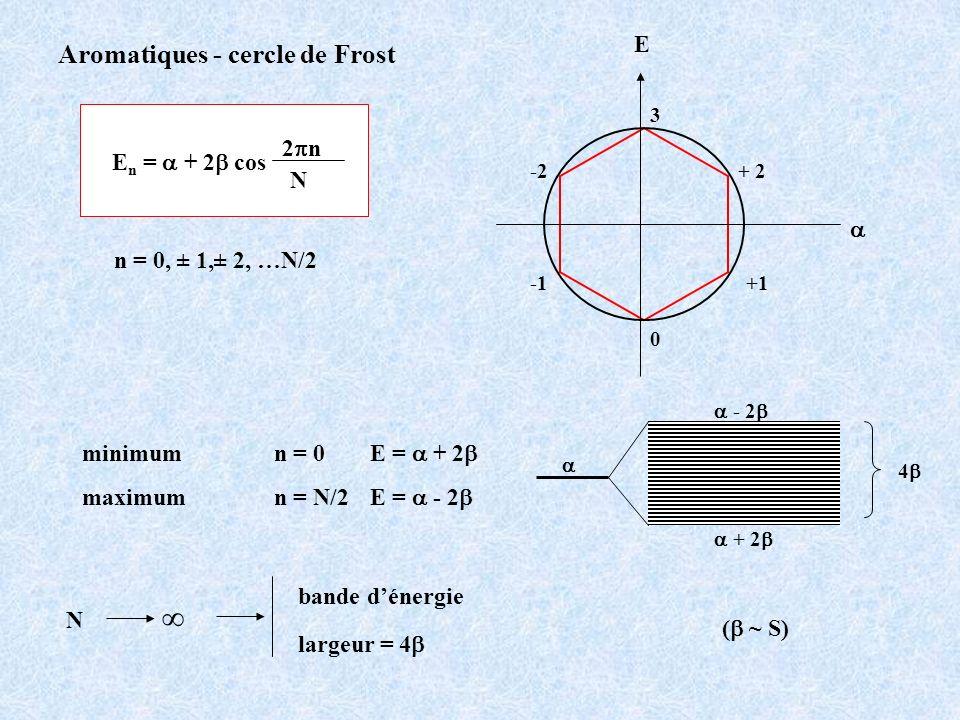 E 0 + 2-2 +1 3 Aromatiques - cercle de Frost E n = + 2 cos 2 n N n = 0, ± 1,± 2, …N/2 minimum n = 0 E = + 2 maximum n = N/2 E = - 2 + 2 - 2 4 N bande