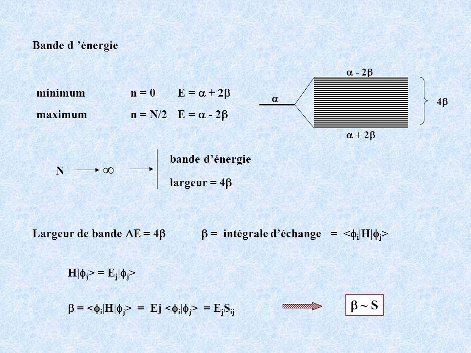 minimum n = 0 E = + 2 maximum n = N/2 E = - 2 + 2 - 2 4 N bande dénergie largeur = 4 Largeur de bande E = 4 H| j > = E j | j > = = Ej = E j S ij ~ S =
