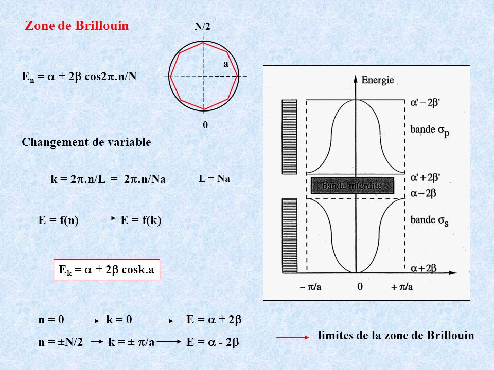 limites de la zone de Brillouin n = 0 k = 0E = + 2 n = ±N/2 k = ± /aE = - 2 E n = + 2 cos2 n/N 0 N/2 a Zone de Brillouin E k = + 2 cosk.a Changement d