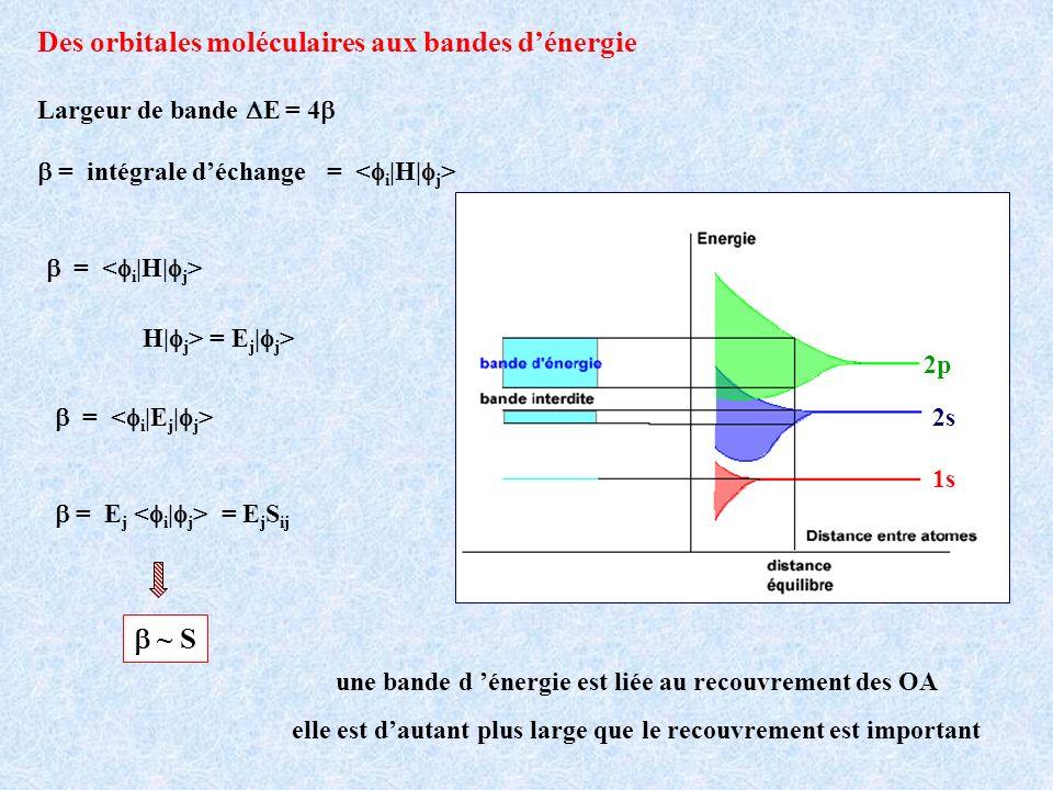 une bande d énergie est liée au recouvrement des OA elle est dautant plus large que le recouvrement est important 1s 2s 2p Largeur de bande E = 4 H| j