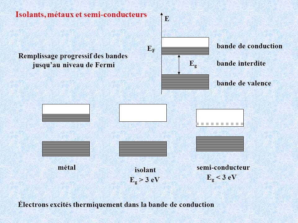Isolants, métaux et semi-conducteurs Remplissage progressif des bandes jusquau niveau de Fermi EFEF bande de valence bande de conduction E EgEg bande