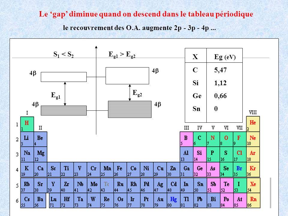 X C Si Ge Sn Eg (eV) 5,47 1,12 0,66 0 E g1 E g2 S 1 < S 2 > E g2 E g1 4 4 4 4 Le gap diminue quand on descend dans le tableau périodique le recouvreme