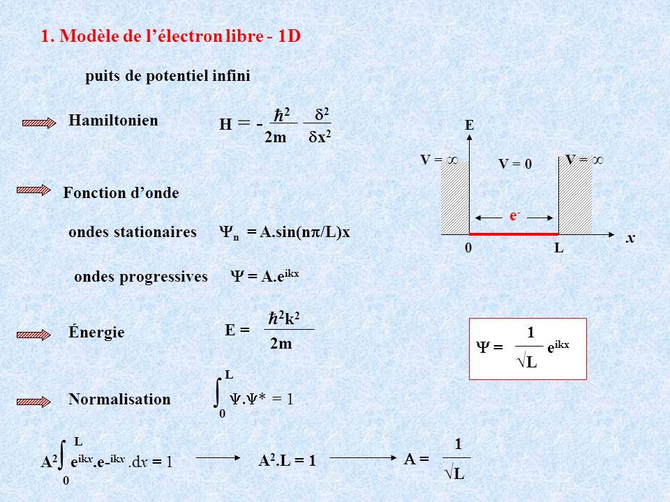1. Modèle de lélectron libre - 1D puits de potentiel infini Hamiltonien H = - 2m 2 x 2 2 Fonction donde n = A.sin(n /L)x ondes stationaires ondes prog