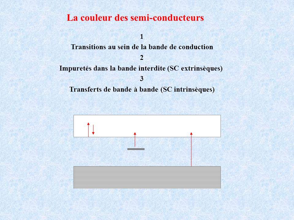 La couleur des semi-conducteurs 1 Transitions au sein de la bande de conduction 2 Impuretés dans la bande interdite (SC extrinsèques) 3 Transferts de