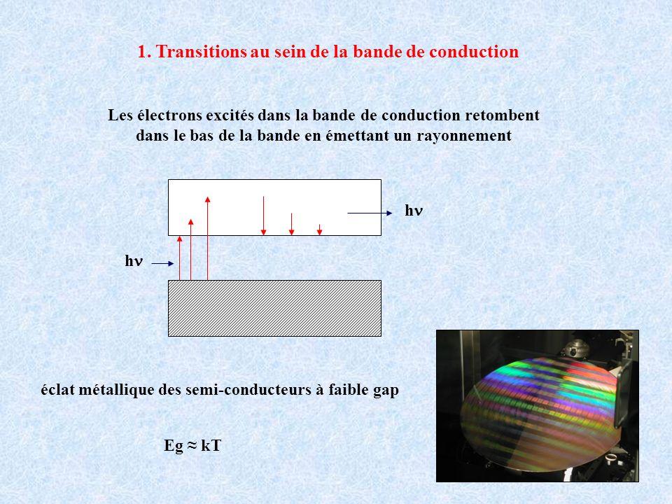 éclat métallique des semi-conducteurs à faible gap Les électrons excités dans la bande de conduction retombent dans le bas de la bande en émettant un