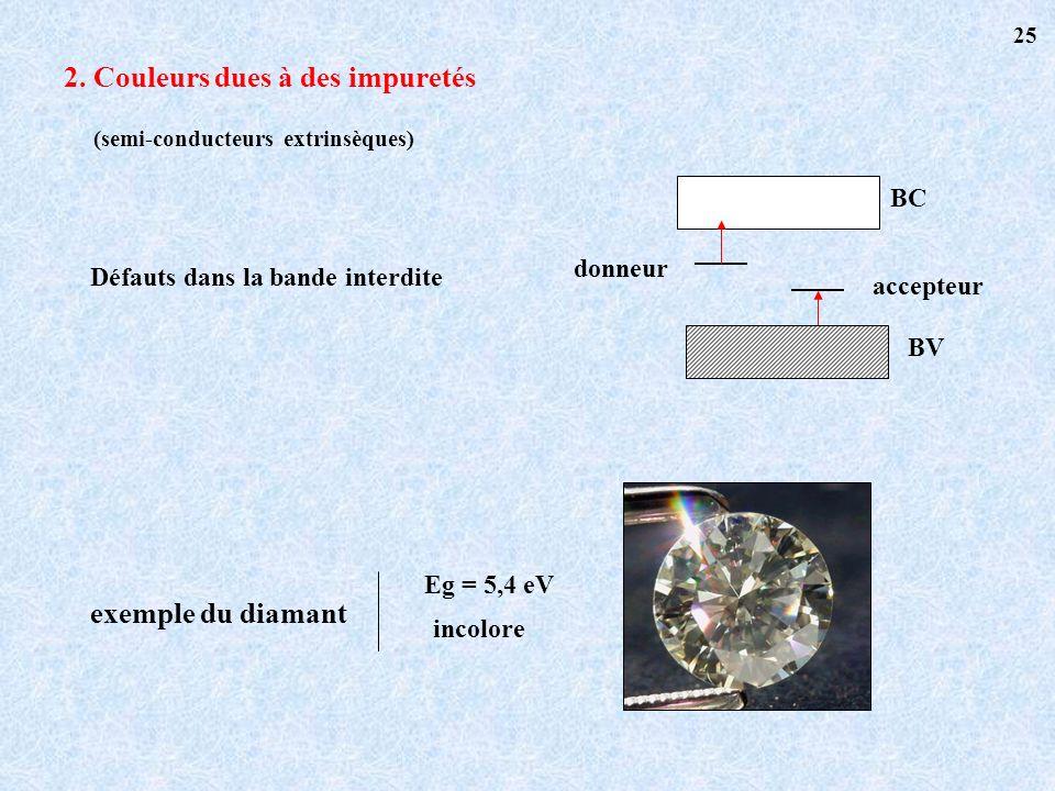 (semi-conducteurs extrinsèques) 2. Couleurs dues à des impuretés Défauts dans la bande interdite BV BC donneur accepteur exemple du diamant Eg = 5,4 e