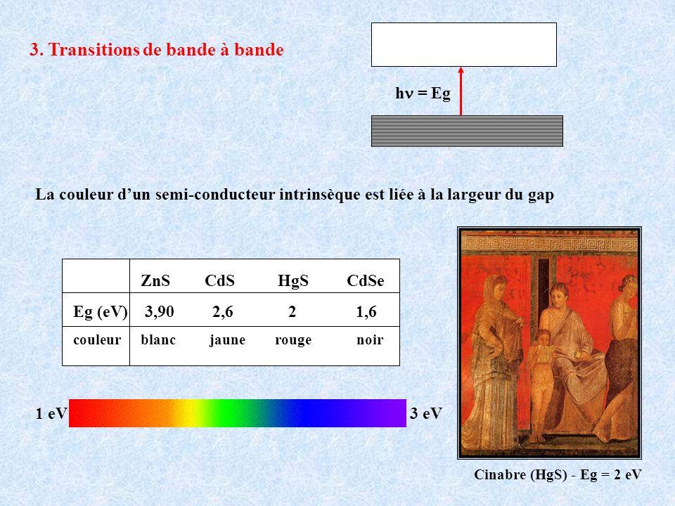 ZnS CdS HgS CdSe Eg (eV) 3,90 2,6 2 1,6 couleurblanc jaune rouge noir 1 eV3 eV h = Eg La couleur dun semi-conducteur intrinsèque est liée à la largeur