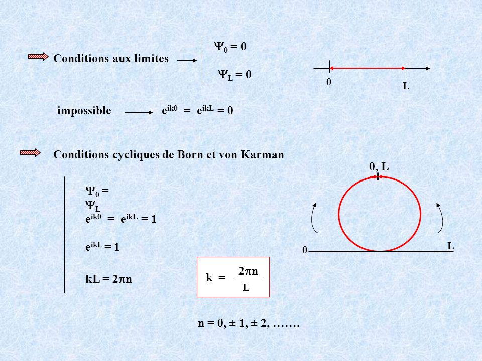 Conditions aux limites 0 = 0 L = 0 0 L e ik0 = e ikL = 0impossible k = 2 n L n = 0, ± 1, ± 2, ……. 0 = L e ikL = 1 kL = 2 n e ik0 = e ikL = 1 Condition