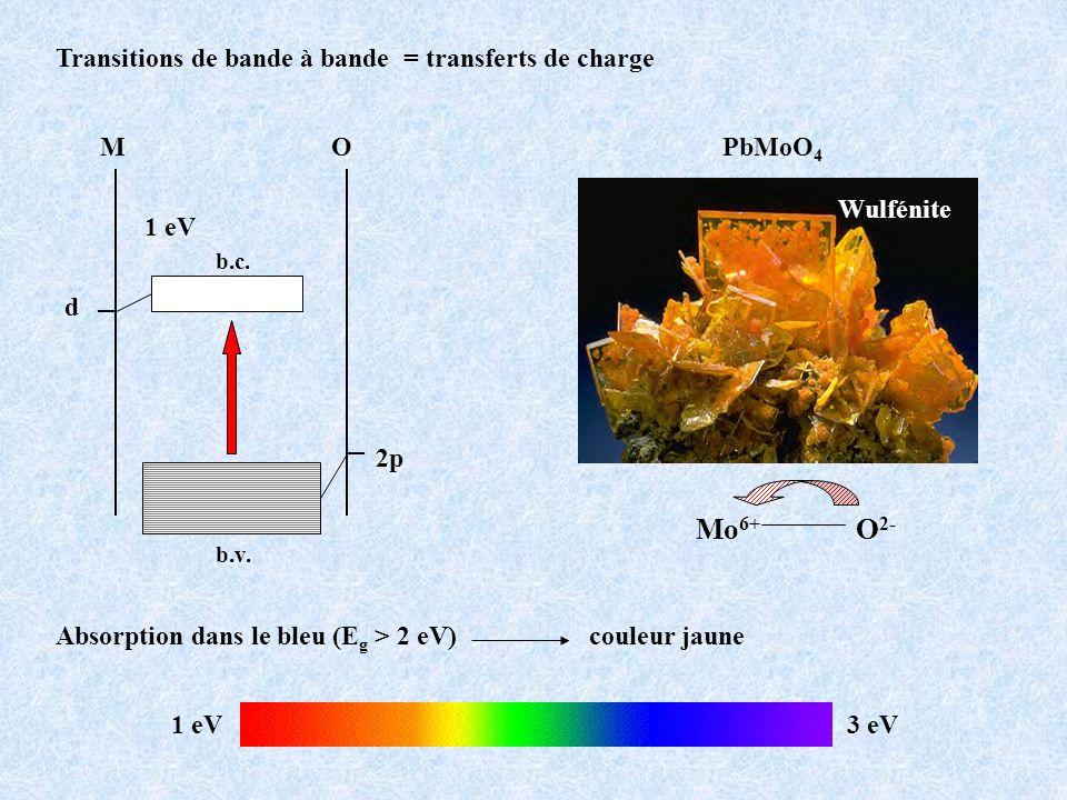 MO 2p d b.v. b.c. Mo 6+ O 2- Transitions de bande à bande = transferts de charge Wulfénite 1 eV 3 eV Absorption dans le bleu (E g > 2 eV) couleur jaun
