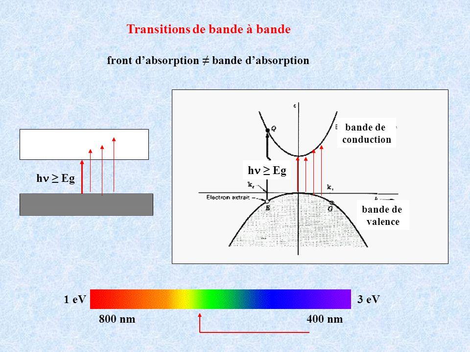 Transitions de bande à bande bande de conduction bande de valence h Eg 1 eV3 eV 400 nm800 nm front dabsorption bande dabsorption