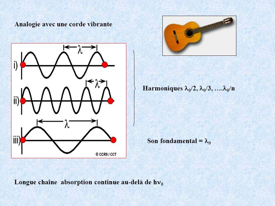 Analogie avec une corde vibrante Son fondamental = 0 Harmoniques 0 /2, 0 /3, …. 0 /n Longue chaîne absorption continue au-delà de h 0