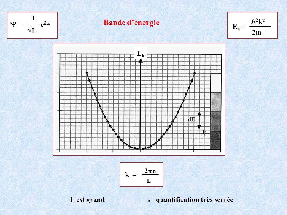 EkEk k E n = 2m 2 k 2 = e ikx 1 L Bande dénergie k = 2 n L L est grand quantification très serrée