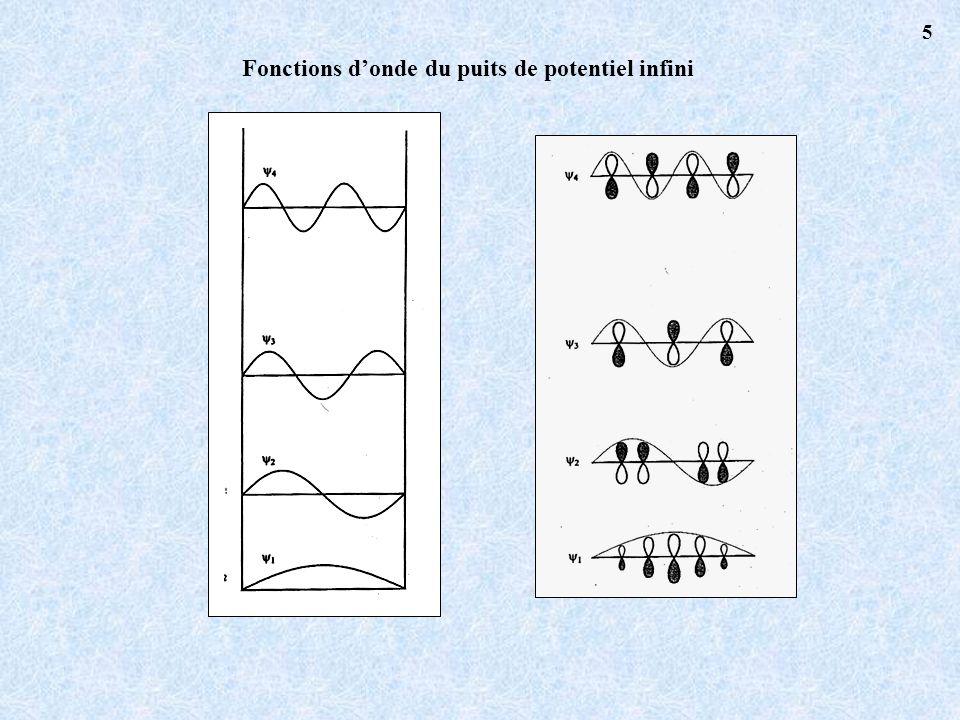 Fonctions donde du puits de potentiel infini 5