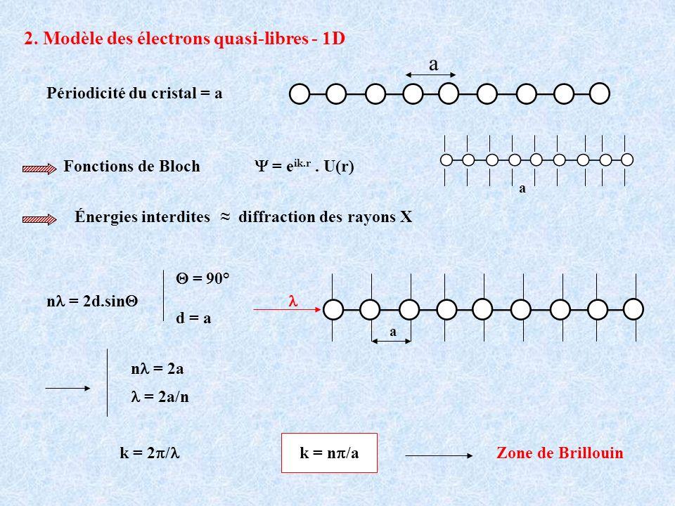 2. Modèle des électrons quasi-libres - 1D a Périodicité du cristal = a Fonctions de Bloch = e ik.r. U(r) a Énergies interdites diffraction des rayons