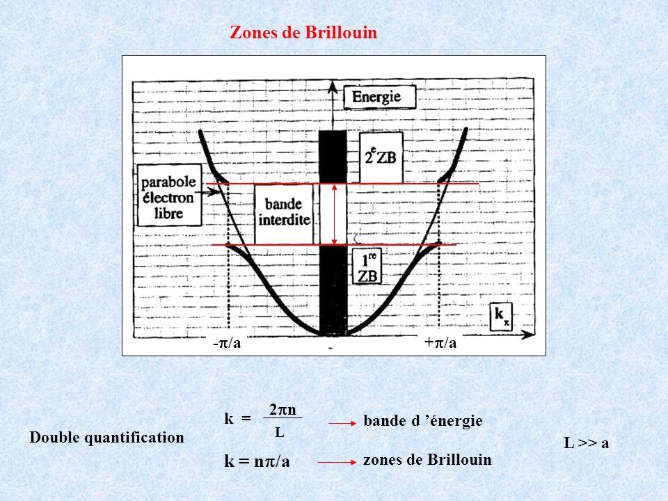 double quantification de lénergie E = h 2 k2k2 2m L >> a bande dénergie électron libre k = 2 n/L périodicité k = n /a zone de Brillouin