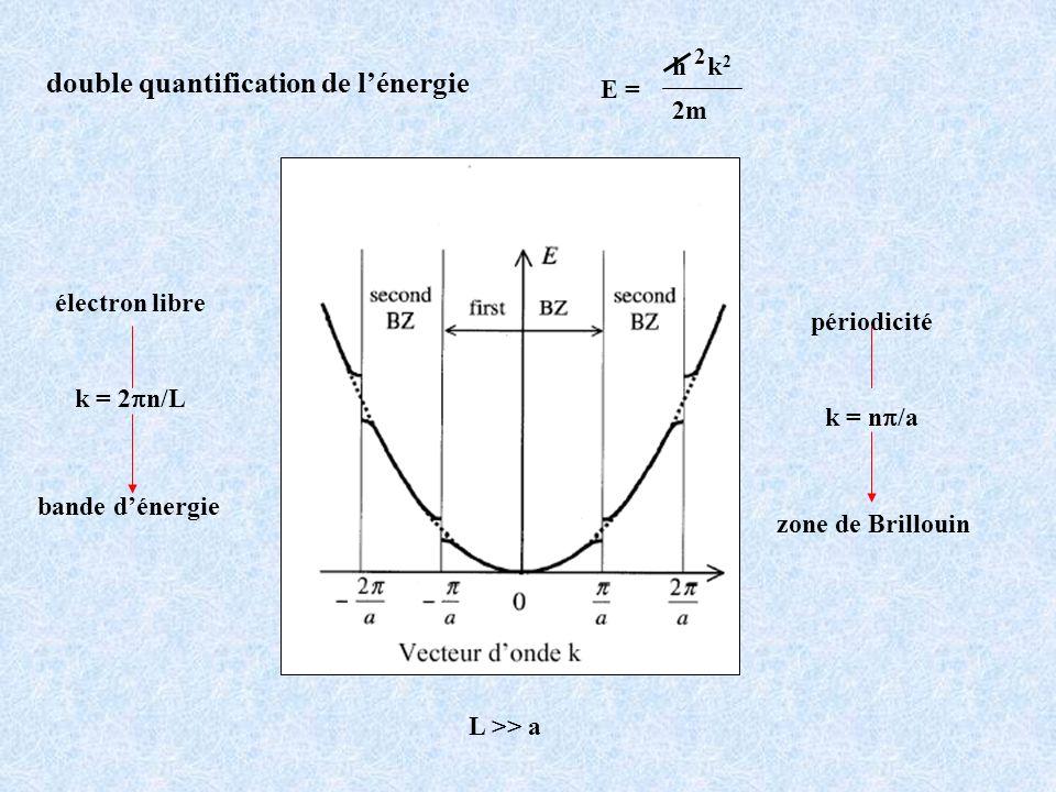 X C Si Ge Sn Eg (eV) 5,47 1,12 0,66 0 E g1 E g2 S 1 < S 2 > E g2 E g1 4 4 4 4 Le gap diminue quand on descend dans le tableau périodique le recouvrement des O.A.