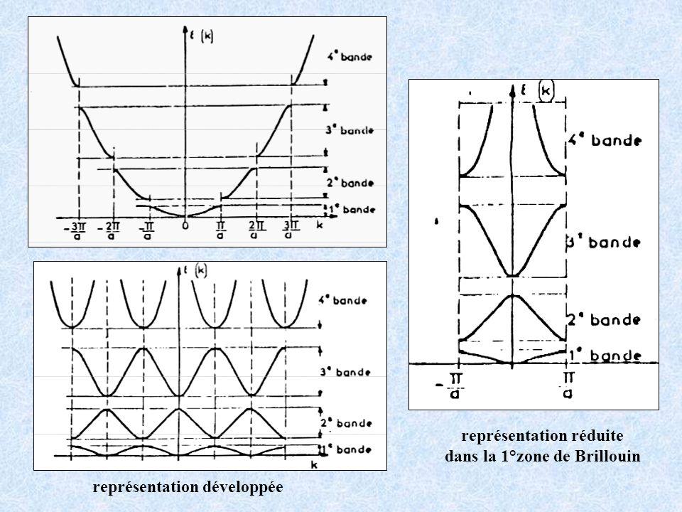 Succession de bandes dénergie séparées par des bandes dénergie interdite La position des zones de Brillouin est liée à la structure du matériau modèle à 3 D zone de Brillouin = surface dans lespace réciproque 10