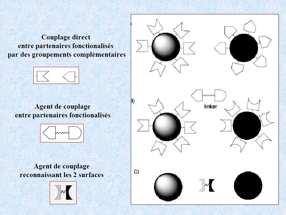 Agent de couplage entre partenaires fonctionalisés Agent de couplage reconnaissant les 2 surfaces Couplage direct entre partenaires fonctionalisés par des groupements complémentaires