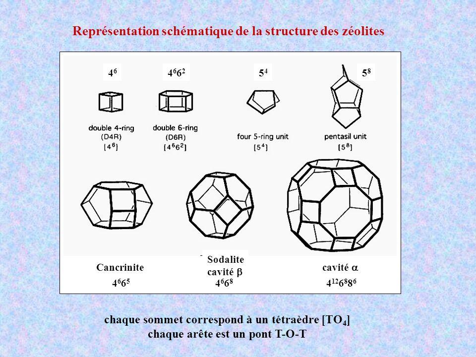 chaque sommet correspond à un tétraèdre [TO 4 ] chaque arête est un pont T-O-T Cancrinite Sodalite cavité 46684668 46654665 4 12 6 8 8 6 4646 46624662