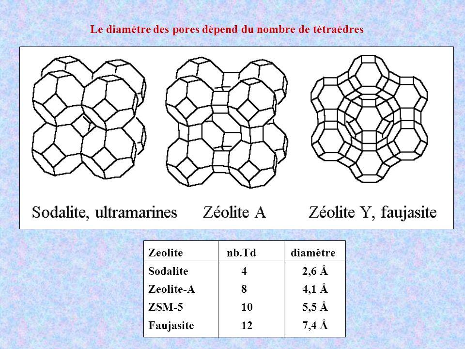 Le diamètre des pores dépend du nombre de tétraèdres Zeolite nb.Td diamètre Sodalite 4 2,6 Å Zeolite-A 8 4,1 Å ZSM-5 10 5,5 Å Faujasite 12 7,4 Å