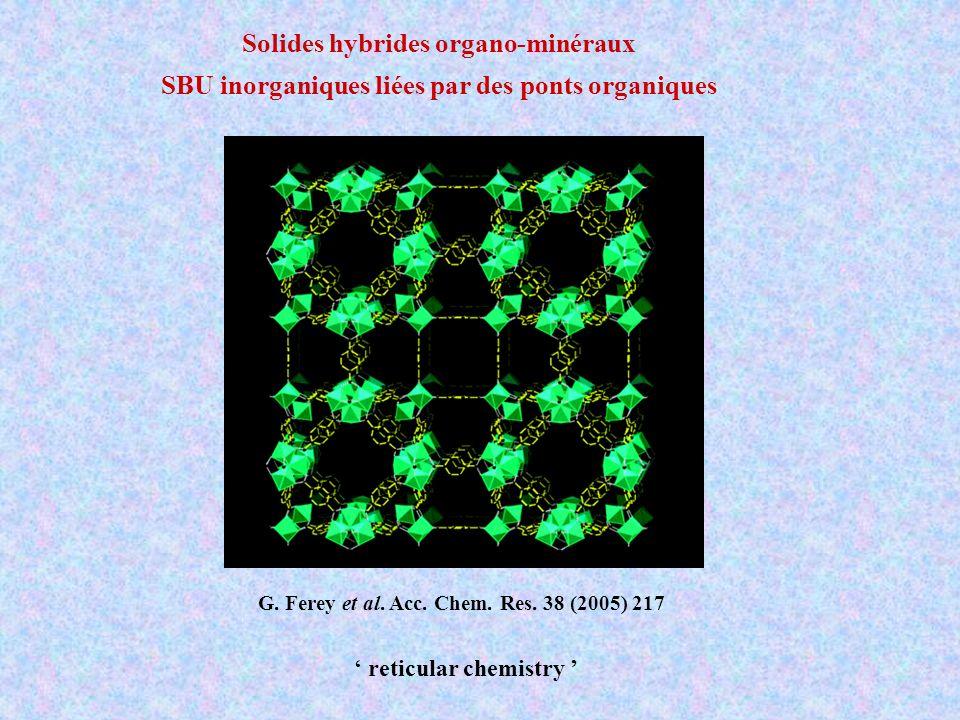 Solides hybrides organo-minéraux SBU inorganiques liées par des ponts organiques reticular chemistry G. Ferey et al. Acc. Chem. Res. 38 (2005) 217