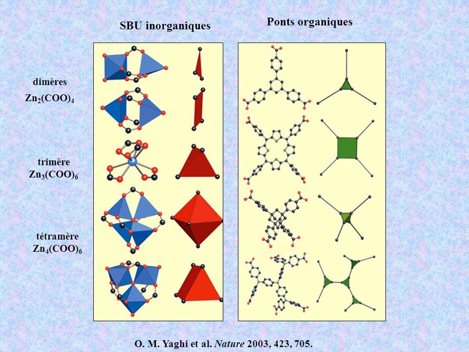 O. M. Yaghi et al. Nature 2003, 423, 705. SBU inorganiques Ponts organiques dimères Zn 2 (COO) 4 tétramère Zn 4 (COO) 6 trimère Zn 3 (COO) 6