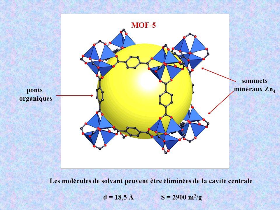 Les molécules de solvant peuvent être éliminées de la cavité centrale MOF-5 sommets minéraux Zn 4 ponts organiques d = 18,5 Å S = 2900 m 2 /g