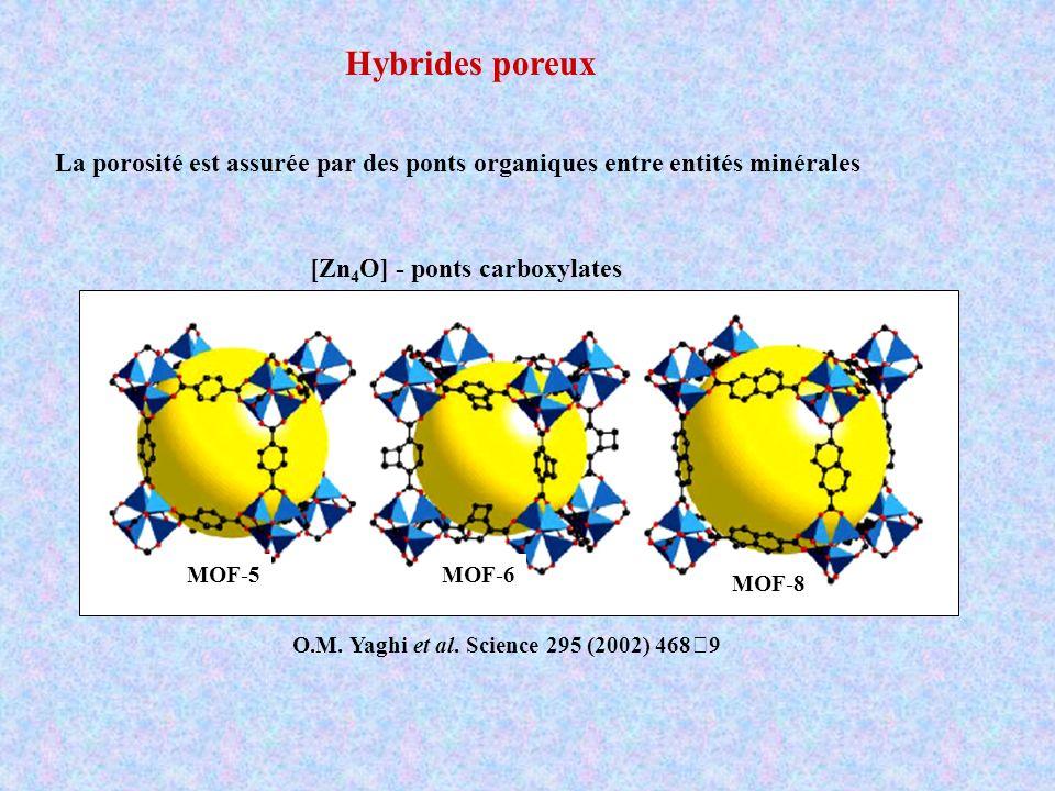 Hybrides poreux La porosité est assurée par des ponts organiques entre entités minérales [Zn 4 O] - ponts carboxylates MOF-5MOF-6 MOF-8 O.M. Yaghi et
