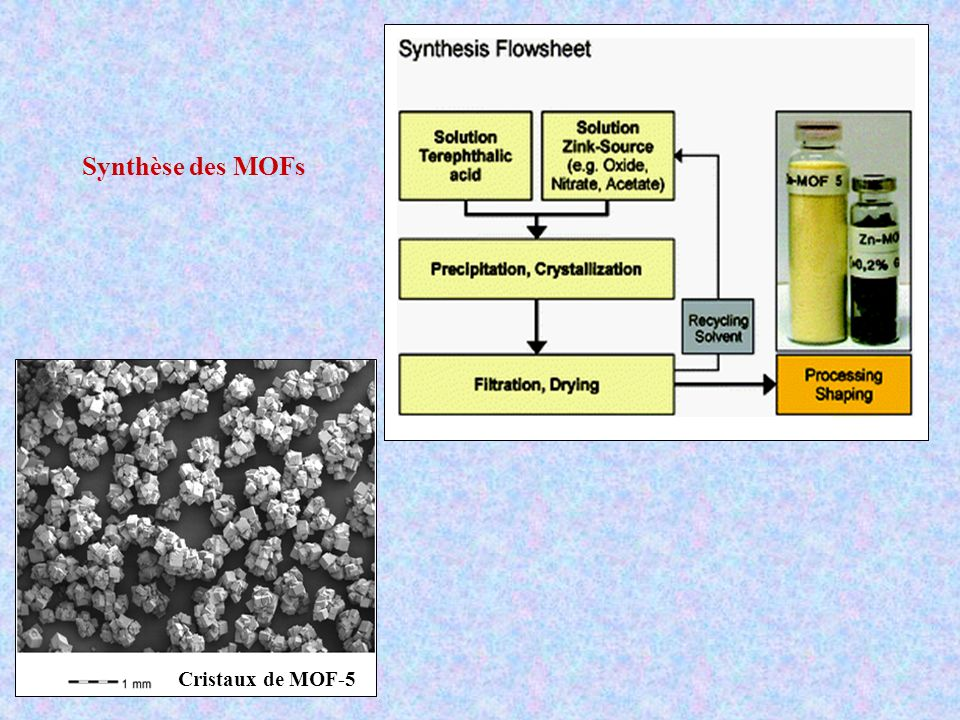 Synthèse des MOFs Cristaux de MOF-5
