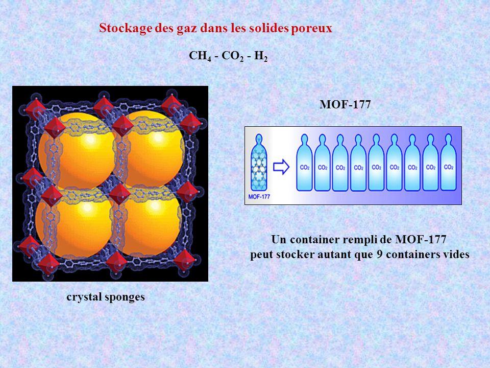 Stockage des gaz dans les solides poreux crystal sponges CH 4 - CO 2 - H 2 MOF-177 Un container rempli de MOF-177 peut stocker autant que 9 containers