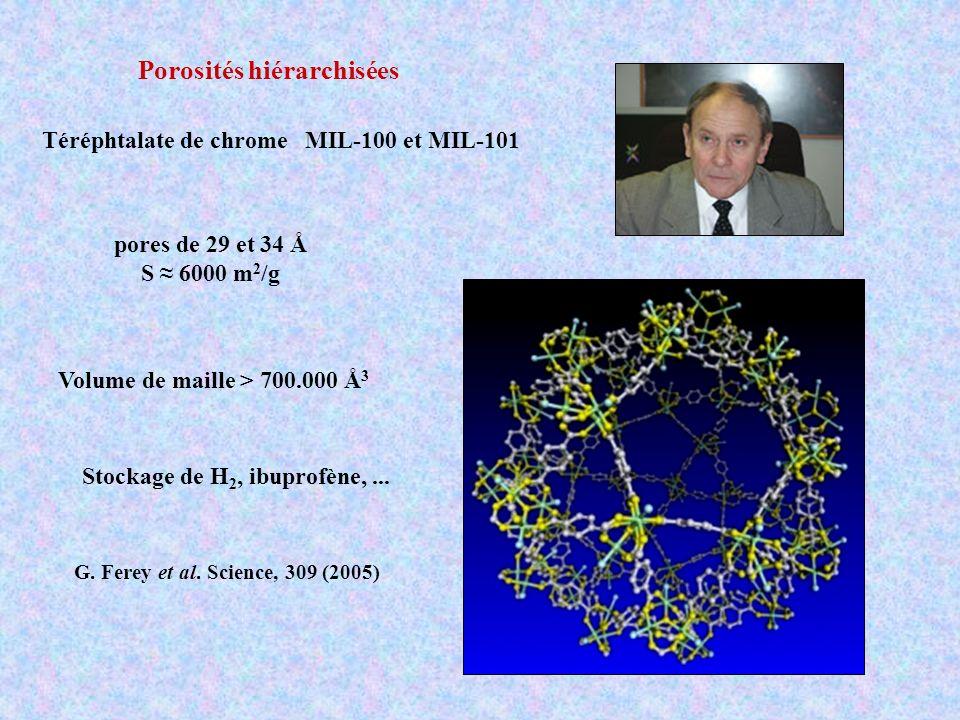 Téréphtalate de chrome MIL-100 et MIL-101 pores de 29 et 34 Å S 6000 m 2 /g Volume de maille > 700.000 Å 3 Stockage de H 2, ibuprofène,... G. Ferey et