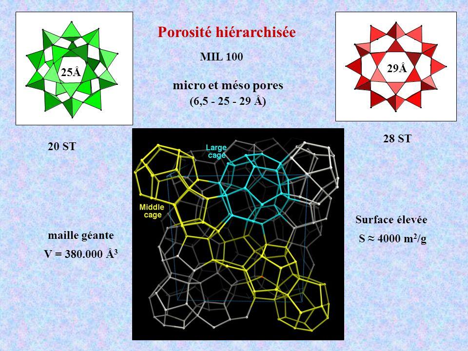 20 ST 28 ST Porosité hiérarchisée micro et méso pores (6,5 - 25 - 29 Å) maille géante V = 380.000 Å 3 29Å 25Å Surface élevée S 4000 m 2 /g MIL 100
