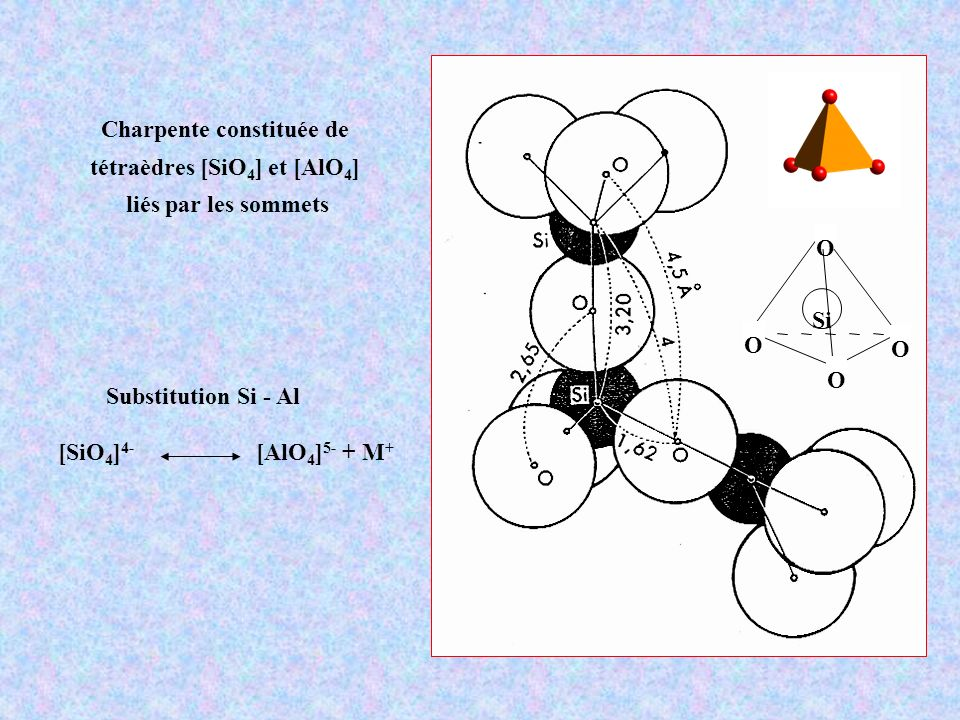 Représentation des zéolites [SiO 4 ] Si-O-Si arête = pont Si-O-Si sommet = tétraèdre [MO 4 ]