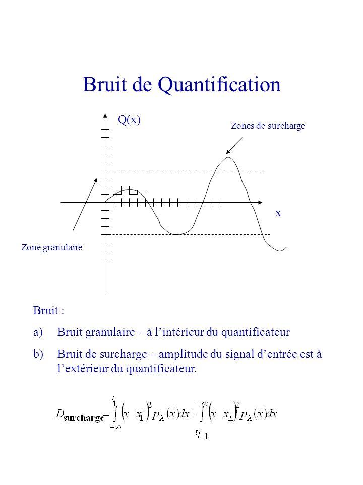 Bruit : a)Bruit granulaire – à lintérieur du quantificateur b)Bruit de surcharge – amplitude du signal dentrée est à lextérieur du quantificateur. Bru