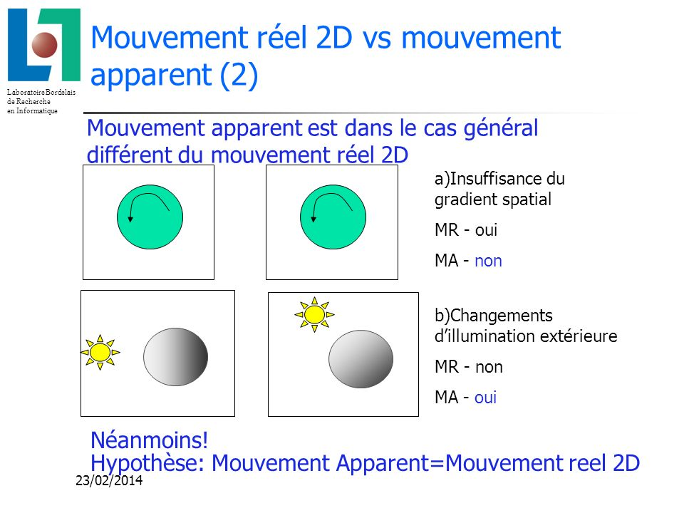 Laboratoire Bordelais de Recherche en Informatique 23/02/2014 Mouvement réel 2D vs mouvement apparent (2) Mouvement apparent est dans le cas général d