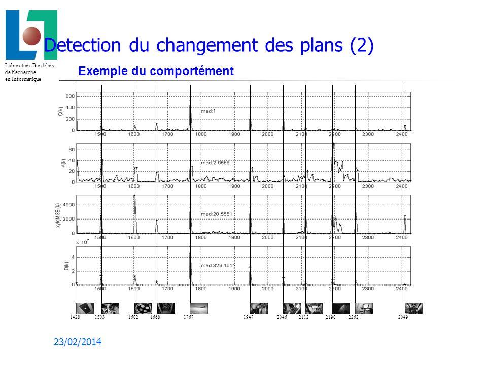 Laboratoire Bordelais de Recherche en Informatique 23/02/2014 Detection du changement des plans (2) Exemple du comportément 15031428160216681767194720462112219022622049