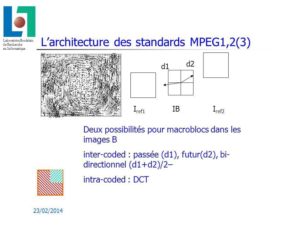Laboratoire Bordelais de Recherche en Informatique 23/02/2014 Larchitecture des standards MPEG1,2(3) Deux possibilités pour macroblocs dans les images B inter-coded : passée (d1), futur(d2), bi- directionnel (d1+d2)/2– intra-coded : DCT I ref1 IB I ref2 d1 d2