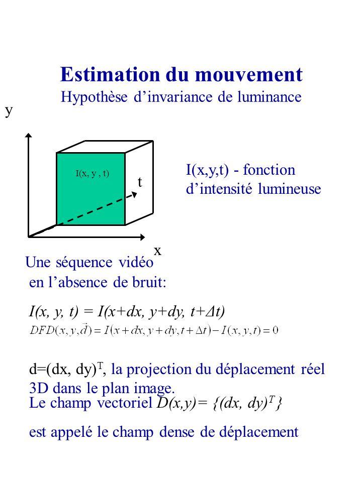 Estimation du mouvement Hypothèse dinvariance de luminance x y Une séquence vidéo en labsence de bruit: I(x, y, t) = I(x+dx, y+dy, t+Δt) d=(dx, dy) T,