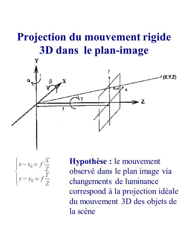 Projection du mouvement rigide 3D dans le plan-image Hypothèse : le mouvement observé dans le plan image via changements de luminance correspond à la