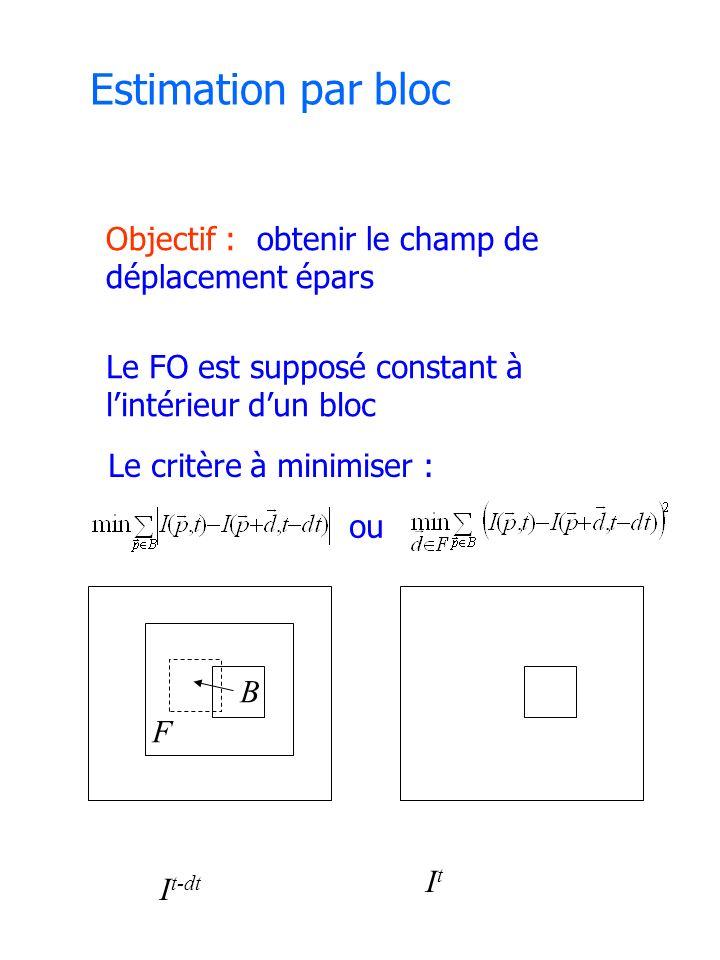 Estimation par bloc Objectif : obtenir le champ de déplacement épars Le FO est supposé constant à lintérieur dun bloc Le critère à minimiser : ou I t-