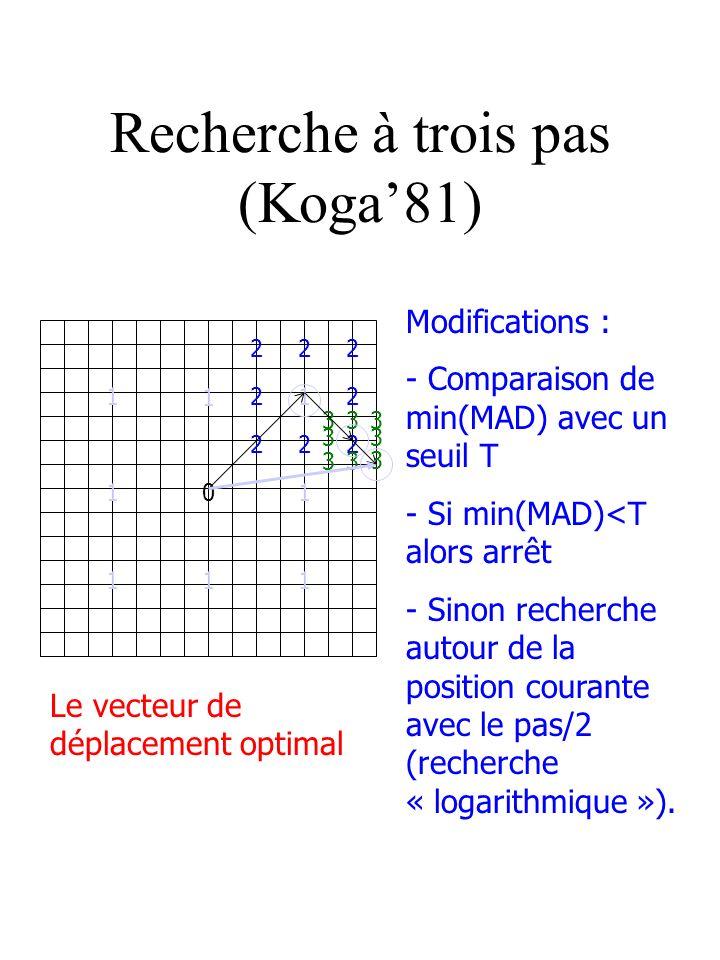 Recherche à trois pas (Koga81) Le vecteur de déplacement optimal Modifications : - Comparaison de min(MAD) avec un seuil T - Si min(MAD)<T alors arrêt