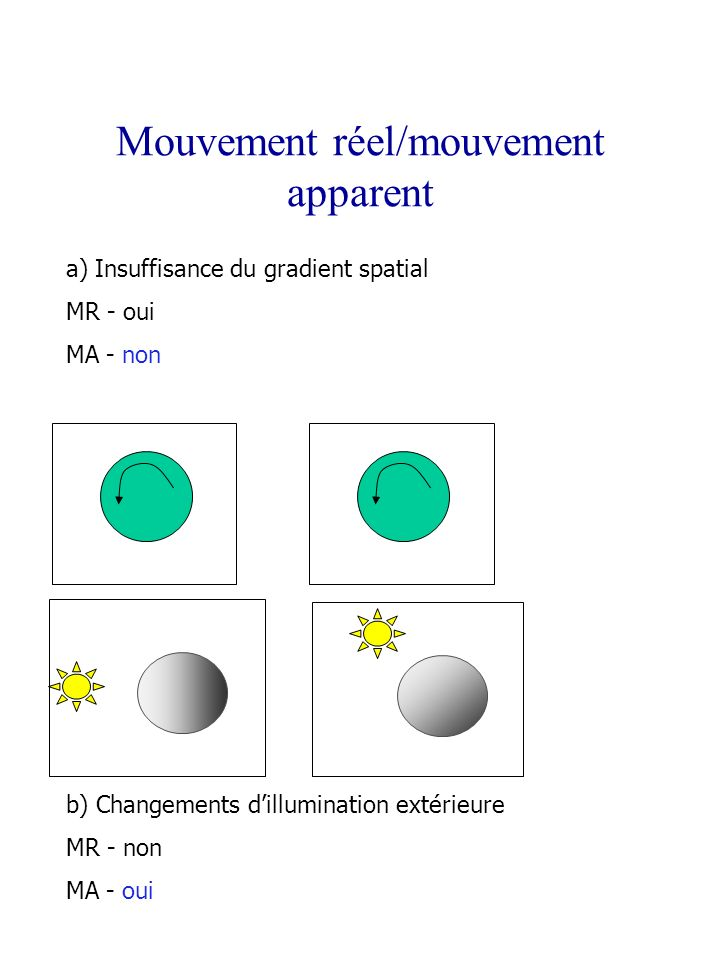 Mouvement réel/mouvement apparent a) Insuffisance du gradient spatial MR - oui MA - non b) Changements dillumination extérieure MR - non MA - oui