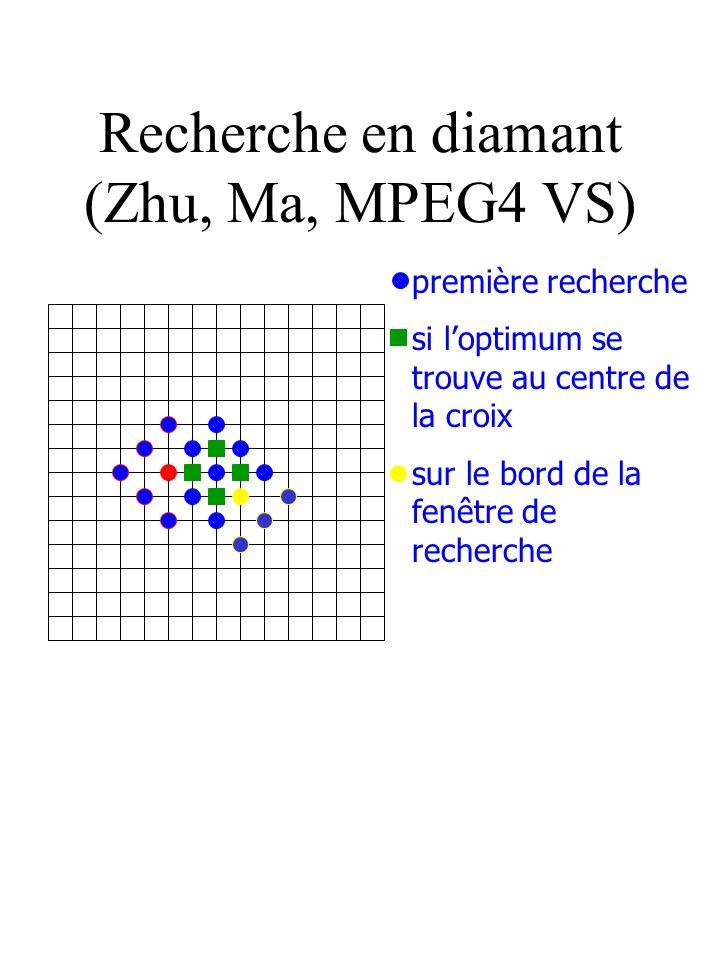 Recherche en diamant (Zhu, Ma, MPEG4 VS) première recherche si loptimum se trouve au centre de la croix sur le bord de la fenêtre de recherche
