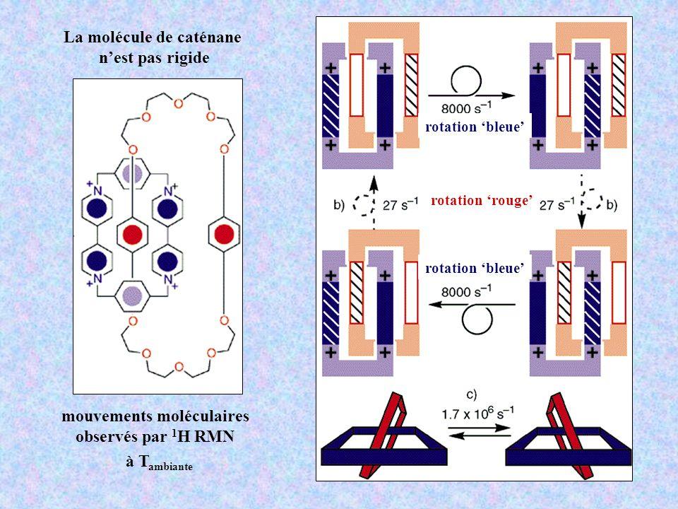 mouvements moléculaires observés par 1 H RMN à T ambiante La molécule de caténane nest pas rigide rotation bleue rotation rouge rotation bleue
