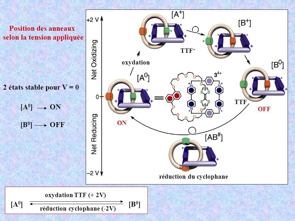 Position des anneaux selon la tension appliquée TTF + TTF ON OFF oxydation réduction du cyclophane 2 états stable pour V = 0 [A 0 ] ON [B 0 ] OFF [A 0 ] [B 0 ] oxydation TTF (+ 2V) réduction cyclophane (-2V)
