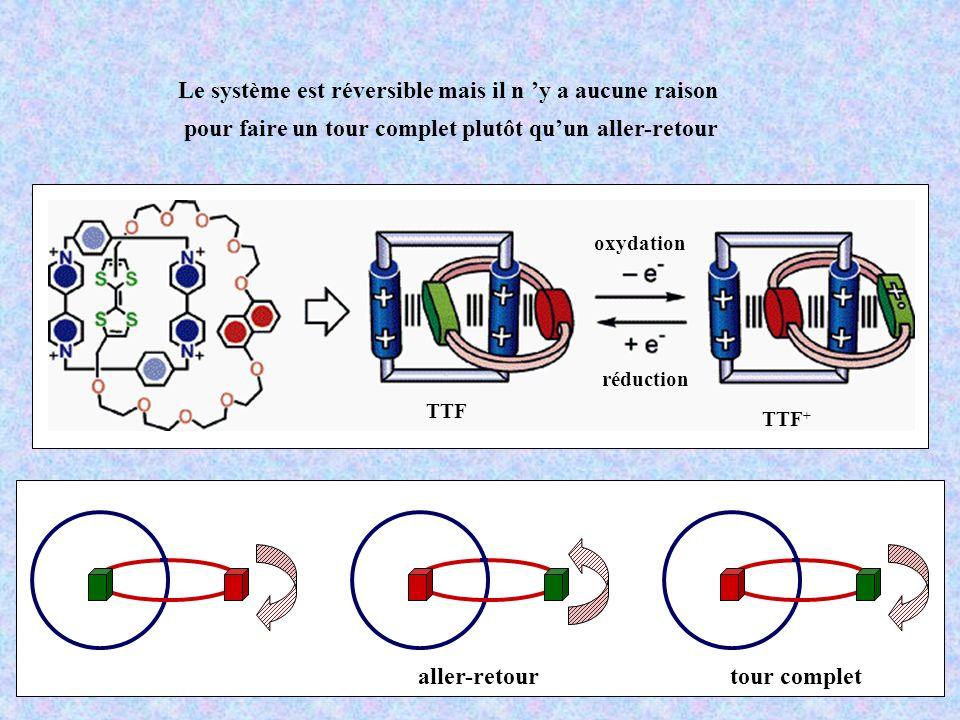 réduction oxydation TTF TTF + Le système est réversible mais il n y a aucune raison pour faire un tour complet plutôt quun aller-retour aller-retourtour complet