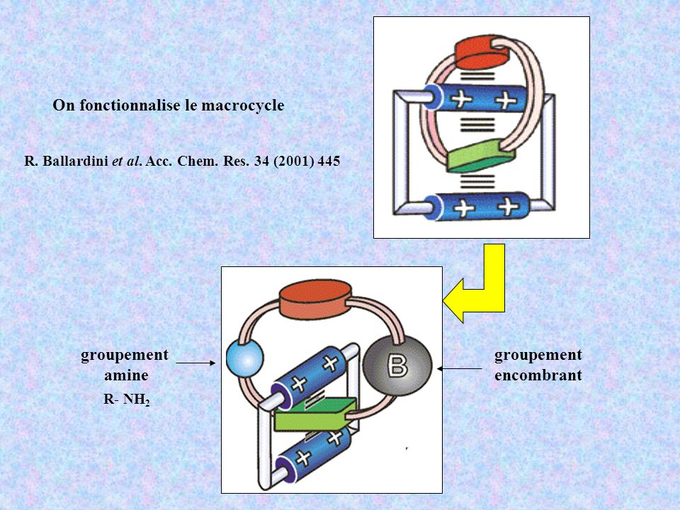 On fonctionnalise le macrocycle R- NH 2 groupement encombrant R.