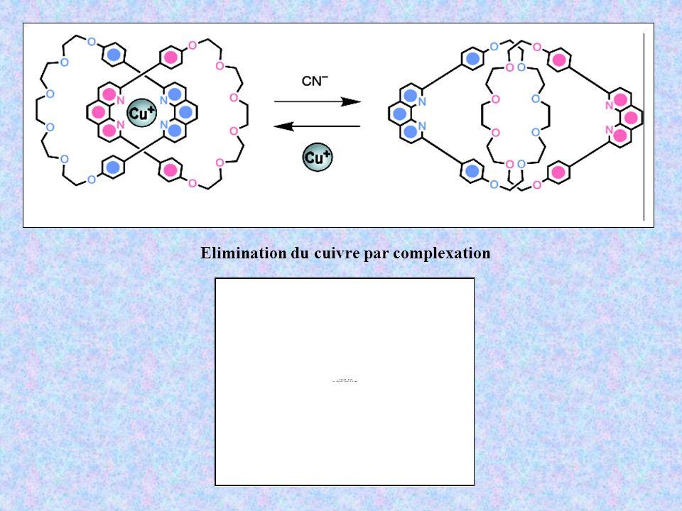 Elimination du cuivre par complexation